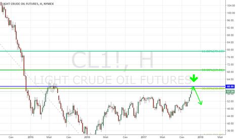 CL1!: Нефть WTI подходит к интересным уровням