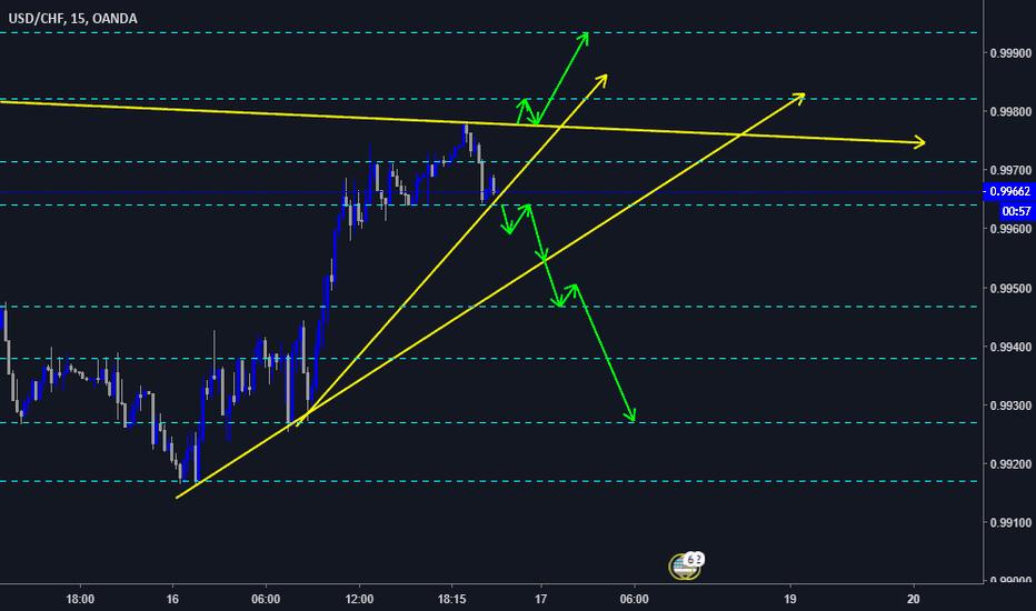 USDCHF: USD/CHF Continua con su tendencia