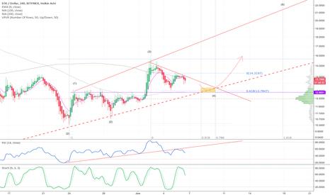 EOSUSD: $EOS USD - Short term bearish signals, how far down?