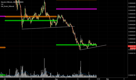SCBTC: New price trend showing up