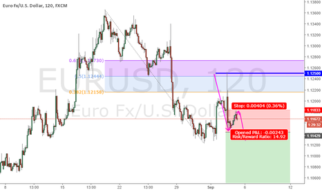 EURUSD: EURUSD potential huge drop