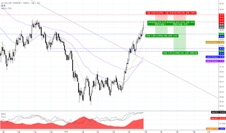 DXY: 달러인덱스 일봉상 단기 매도전략