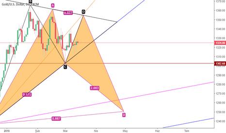 XAUUSD: Onsun sınavı bitmek bilmiyor obo yemiş üçgen içinde yetmemiş :)