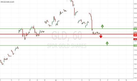 GLD: GLD - short then long