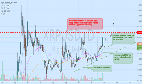 XRPUSD: XRPUSD on the way to a breakout?