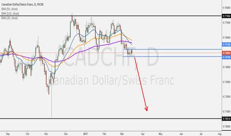 CADCHF: Continue to Short???