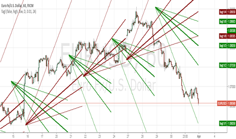 Gann — Indicators and Signals — TradingView
