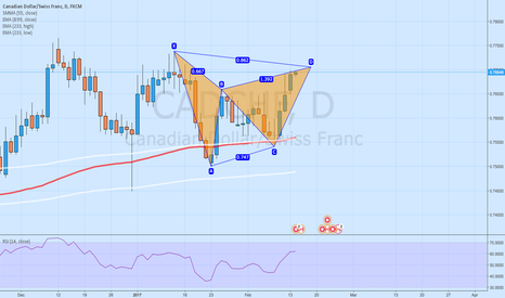 CADCHF: Daily bearish Gartley