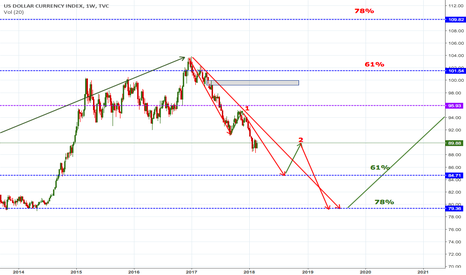 DXY: DXY short Longterm til the end of 2019