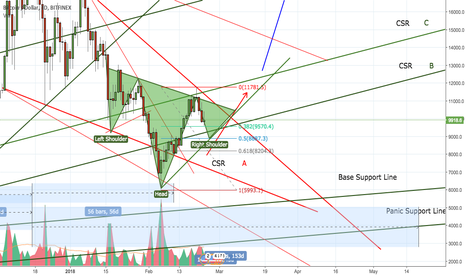 BTCUSD: BTC Possible Formation
