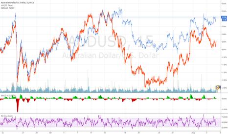 AUDUSD: AUDUSD NZDUSD 5M - Correlation Arbitrage
