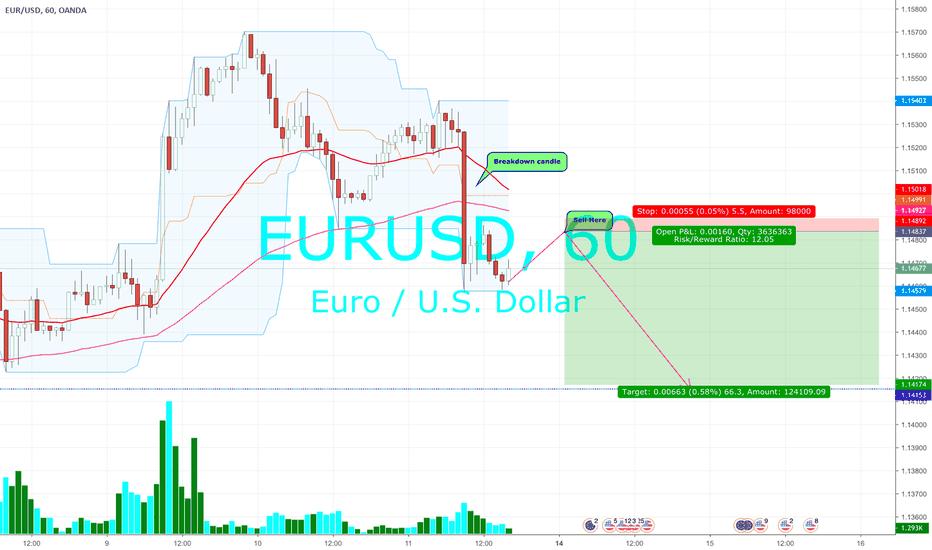 EURUSD: EURUSD : Short