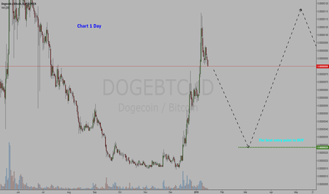 DOGEBTC: Cryptocurrency  Dogecoin / Bitcoin = BUY