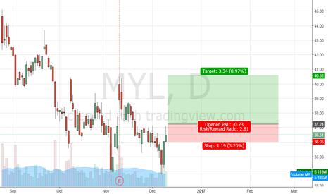 MYL: long