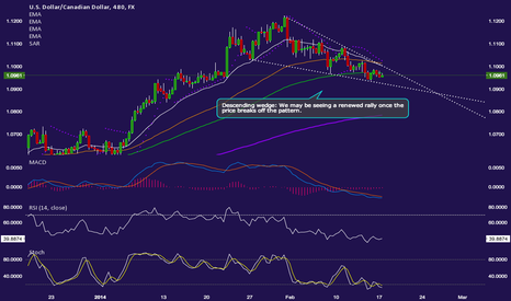 USDCAD: DESCENDING WEDGE ON THE H8