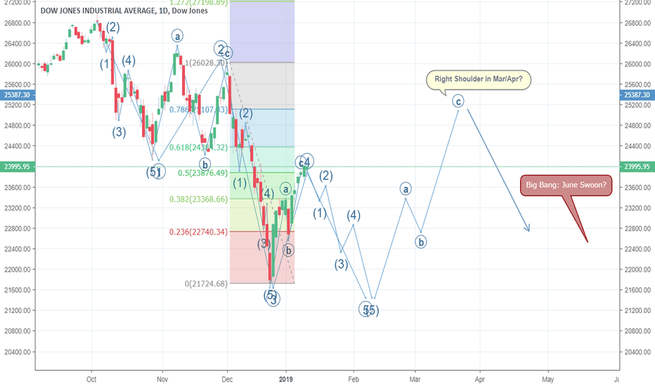 DJI: US 30 Entering Bear Market?