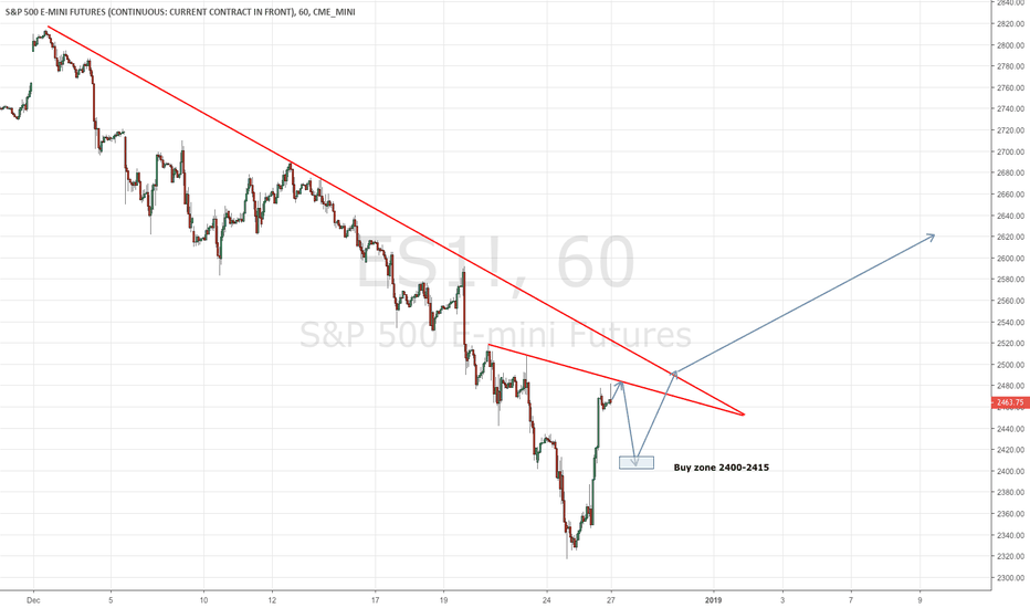 ES1!: A Possible Path For the S&P