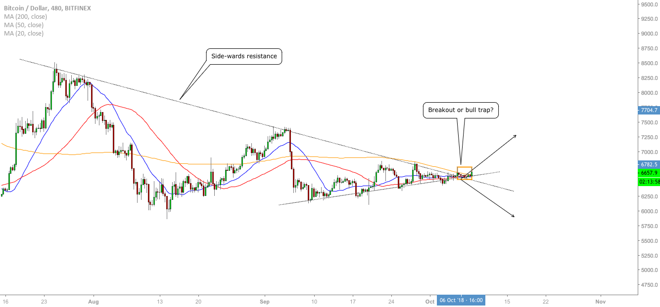 BTC/USD - Continuation Move?