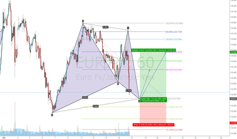 EURJPY: EURJPY long gartley