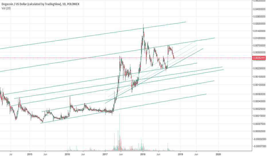 DOGEUSD: DOGECOIN, do you see this upwards trend as well?