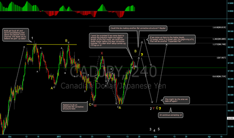 CADJPY: CAD/JPY Corrective Structure! Breaking it down!