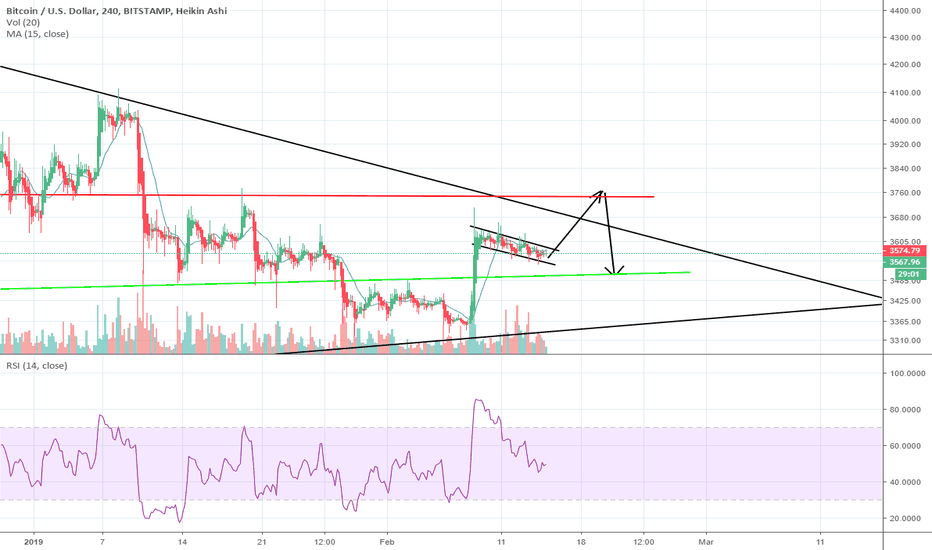 BTCUSD: BTC set to Fake out & Break down! Once again!
