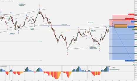 USDCAD: USD/CAD - Bearish Minor C - End of Correction