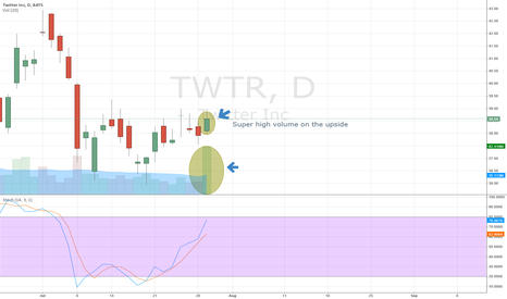 TWTR: TWTR: Exploding