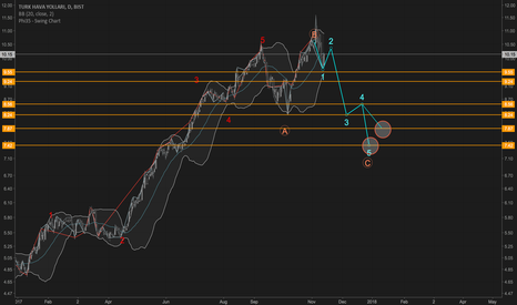 THYAO: Corrective Wave C for Turkish Airlines