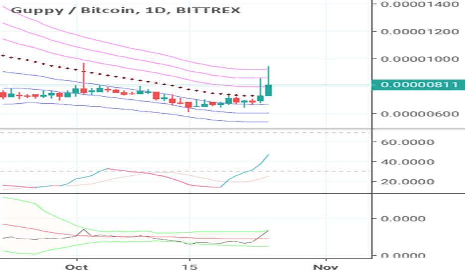 GUPBTC: GUP long opportunity