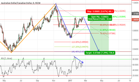 AUDCAD: Potential Short Sitiuation
