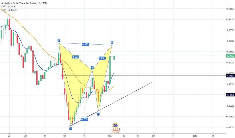 AUDCAD: GARTLEY PATTERN SU AUDCAD