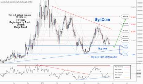 SYSUSD: There is a possibility for the beginning of uptrend in SYSCOIN .
