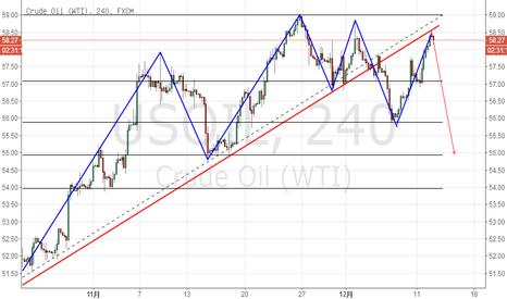 USOIL: 原油现价做空