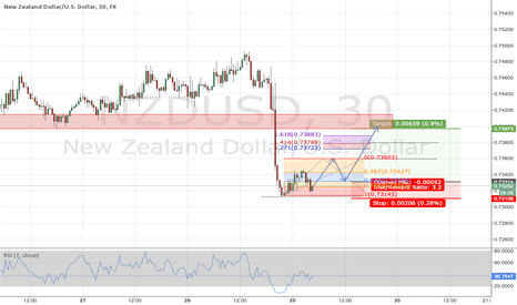 NZDUSD: Bullish Double Bottom
