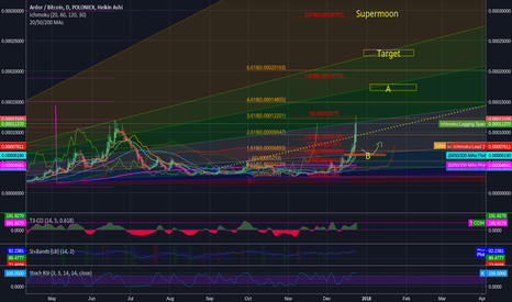 ARDRBTC: Ardor ; playing with fibs. Targets and entrylevel inside.