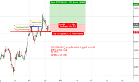 DALMIABHA: Dalmiabha long setup based on support reversal