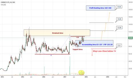 CIMMCO: CIMMCO:: Mid-term & Long term Buy Setup