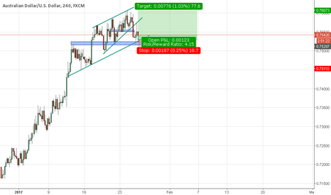 AUDUSD: AUDUSD Long (second chance to jump in)