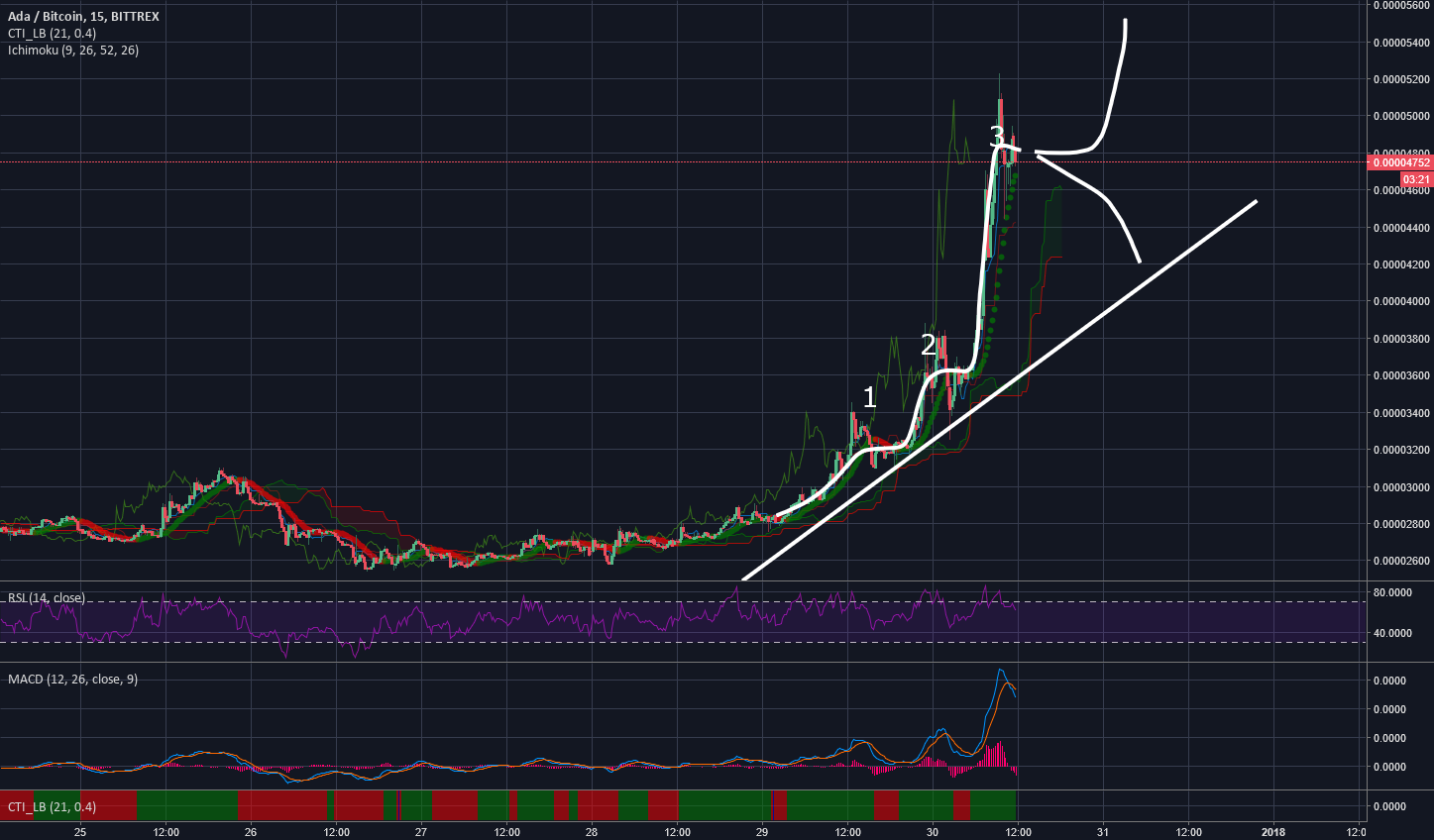 ADA - Possible Parabolic curve - Super fast 100% gain