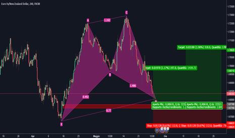 EURNZD: EUR/NZD long setup - H4