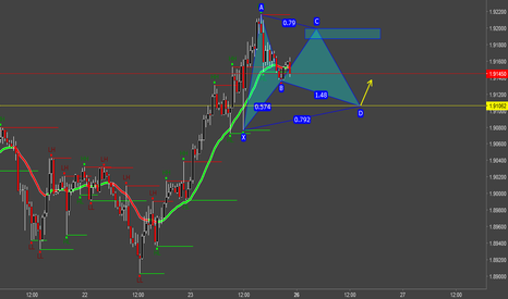 GBPNZD: GBPNZD Bullish Gartley