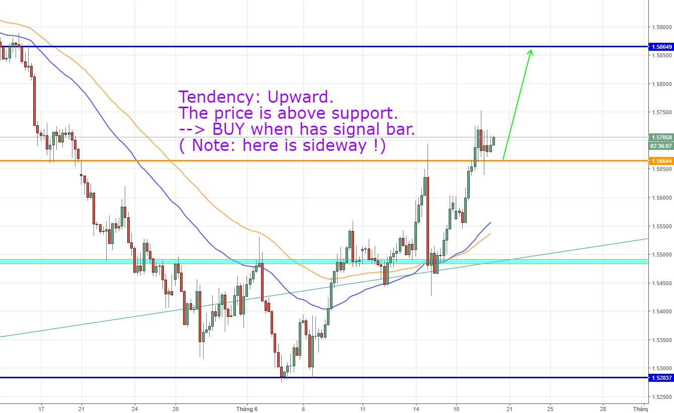 EURAUD, Euro Fx/ Australian Dollar, H4