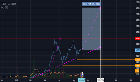 ETHEUR: NewBee ForeCast of ETH/EUR to the end of 2017
