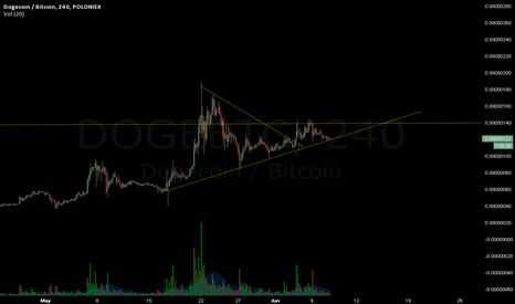 DOGEBTC: $Doge Current Status