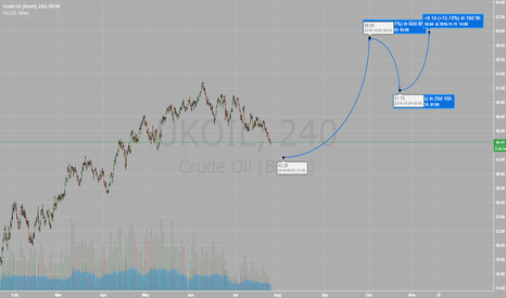 UKOIL: Brent is bottoming soon, 60 by October