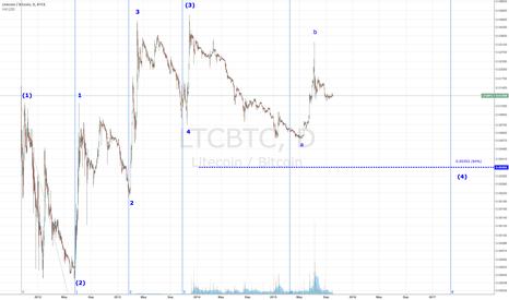 LTCBTC: LTCBTC - Patience Pays $$$
