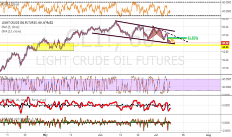 CL1!: Oil - Scalp Long - Medium term short.