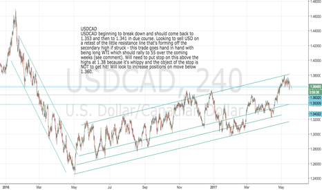 USDCAD: USDCAD: Beginning to break down: short all USD rallies now