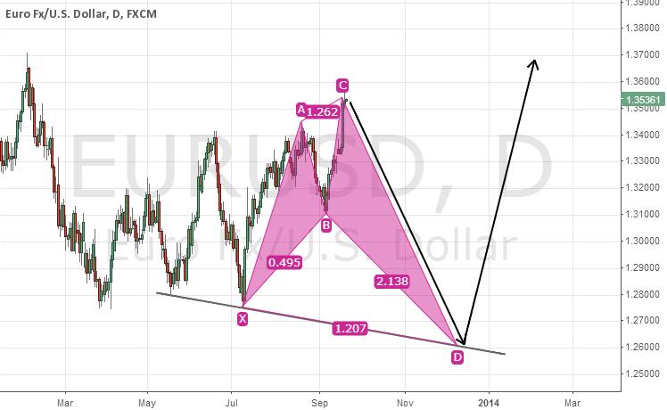 Euro Sell off inbound?